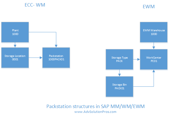Integrating a weight scale to SAP