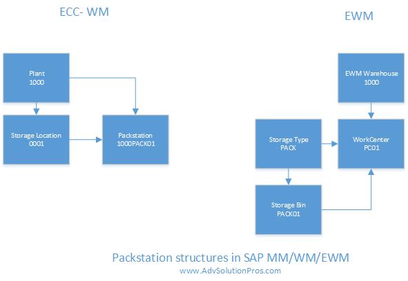 SAP Packstation structure