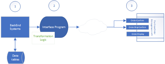 Enterprise WebAPI customer