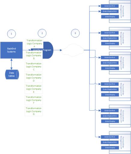 Enterprise use of WebAPI's