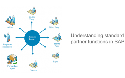 Understanding standard partner functions in SAP