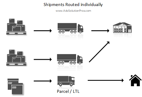 AdvSolutionpros - Shipment routed individually