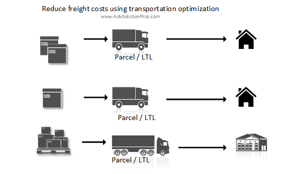Reduce freight costs using transportation optimization with SAP – Part 1